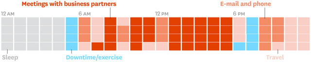 Các CEO sử dụng thời gian của mình như thế nào? Phần 5: Câu chuyện quản lý thời gian của 1 CEO - Ảnh 4.
