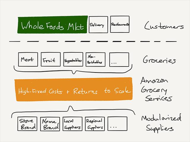 Chiến lược thật sự của Amazon sau vụ thu mua Whole Foods - Ảnh 6.
