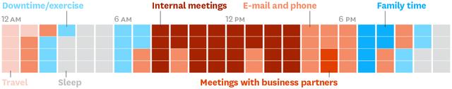 Các CEO sử dụng thời gian của mình như thế nào? Phần 5: Câu chuyện quản lý thời gian của 1 CEO - Ảnh 5.