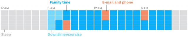 Các CEO sử dụng thời gian của mình như thế nào? Phần 5: Câu chuyện quản lý thời gian của một CEO - Ảnh 6.