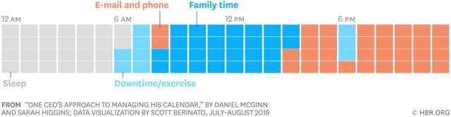 Các CEO sử dụng thời gian của mình như thế nào? Phần 5: Câu chuyện quản lý thời gian của 1 CEO - Ảnh 7.
