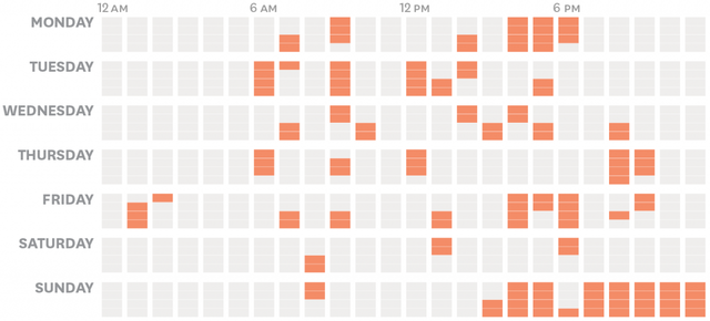 Các CEO sử dụng thời gian của mình như thế nào? Phần 5: Câu chuyện quản lý thời gian của 1 CEO - Ảnh 9.
