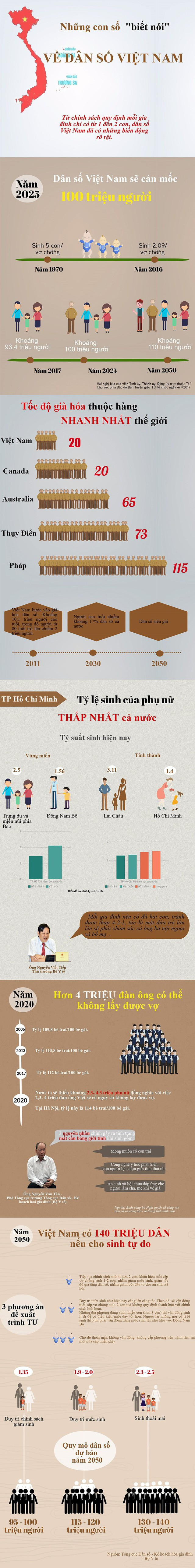 """Những con số """"biết nói"""" về dân số Việt Nam - Ảnh 1."""