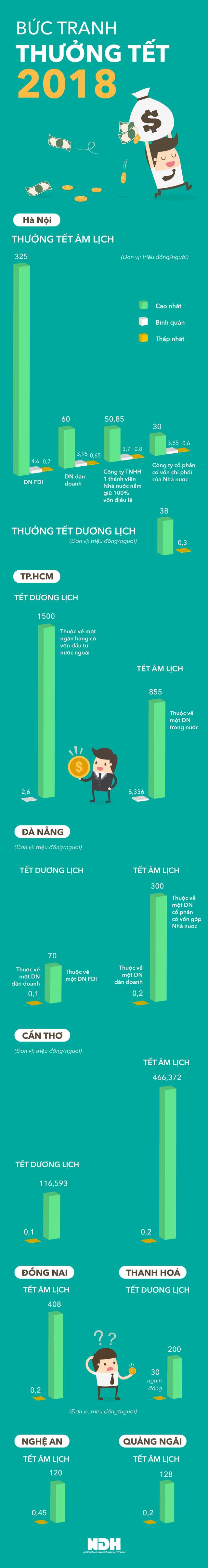 [Infographic] Thưởng Tết 2018: Người lĩnh 1,5 tỷ, kẻ nhận 30.000 đồng - Ảnh 1.