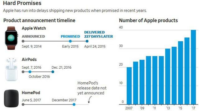 """Apple liên tục """"tự bắn vào chân"""" dưới thời CEO Tim Cook - Ảnh 1."""
