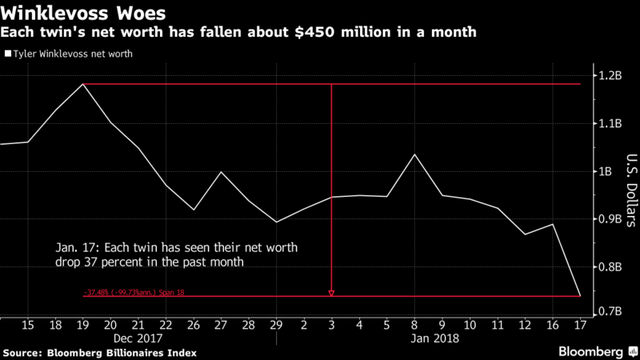 Bitcoin lao dốc, tài sản của anh em nhà Winklevoss bốc hơi 450 triệu USD - Ảnh 1.