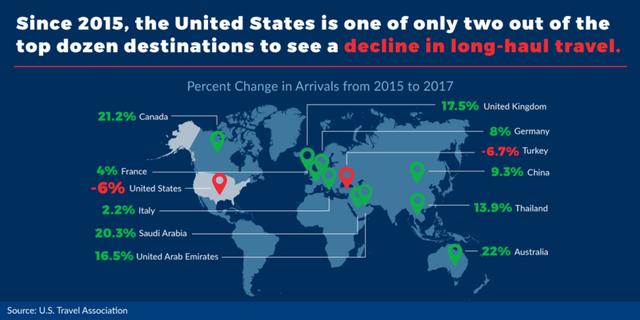 Ngành du lịch Mỹ đang khốn khổ với Tổng thống Trump - Ảnh 1.