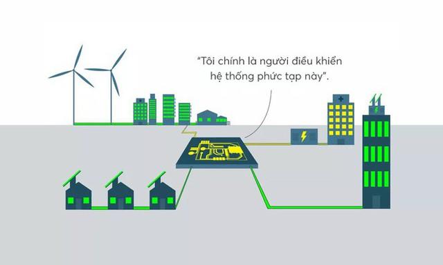 Đây là thứ sẽ cứu rỗi nhân loại: lưới điện microgrid vừa xanh sạch, ổn định lại vừa hồi phục nhanh chóng - Ảnh 11.