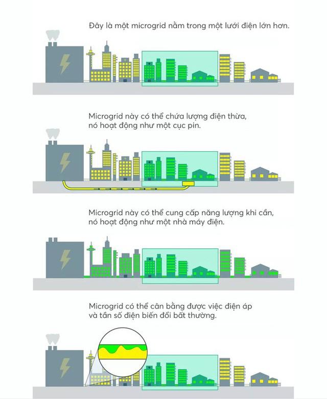 Đây là thứ sẽ cứu rỗi nhân loại: lưới điện microgrid vừa xanh sạch, ổn định lại vừa hồi phục nhanh chóng - Ảnh 12.