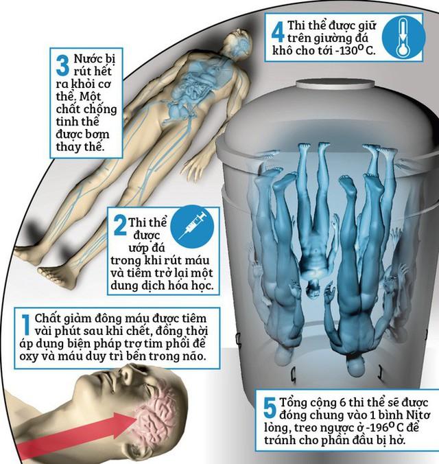 Trong vòng 10 năm tới, sẽ có một thi thể người đông lạnh đầu tiên được hồi sinh? - Ảnh 5.