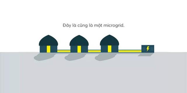 Đây là thứ sẽ cứu rỗi nhân loại: lưới điện microgrid vừa xanh sạch, ổn định lại vừa hồi phục nhanh chóng - Ảnh 8.