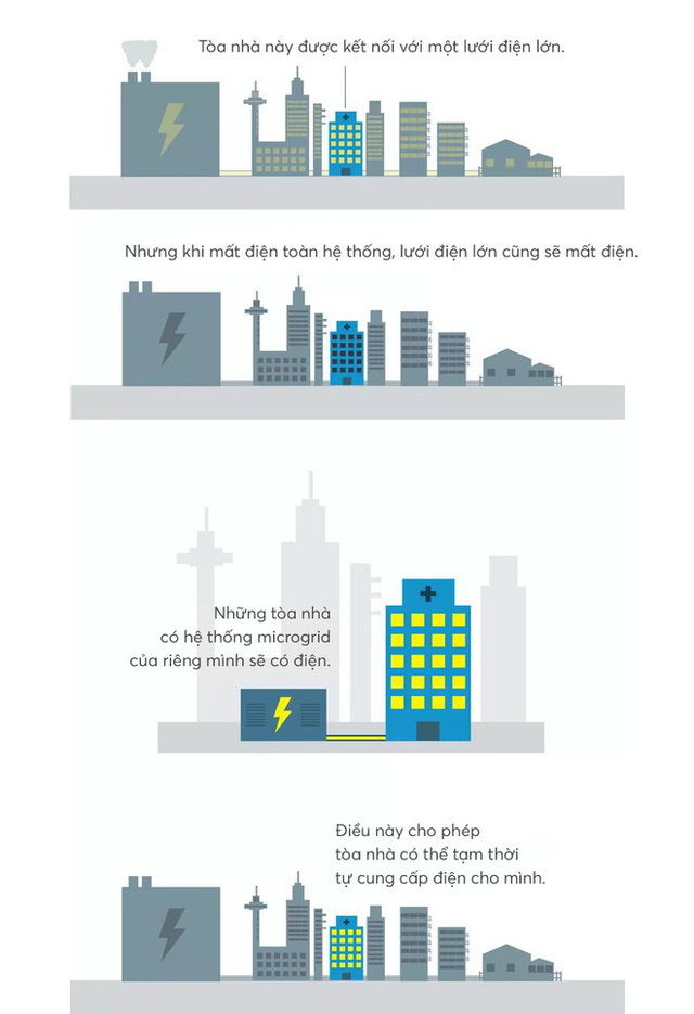 Đây là thứ sẽ cứu rỗi nhân loại: lưới điện microgrid vừa xanh sạch, ổn định lại vừa hồi phục nhanh chóng - Ảnh 9.