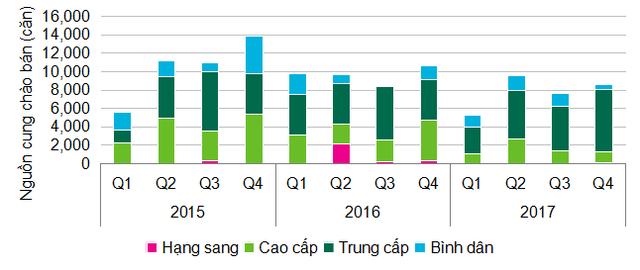 Thị trường căn hộ phân khúc trung cấp lên ngôi trong năm 2017 - Ảnh 1.