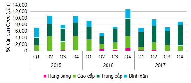 Thị trường căn hộ phân khúc trung cấp lên ngôi trong năm 2017 - Ảnh 2.