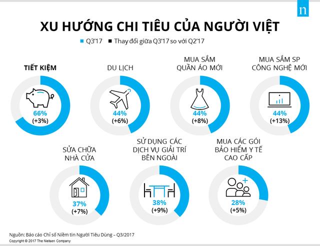 Người Việt chịu khó tiết kiệm để đi du lịch, mua quần áo và sắm các món đồ công nghệ mới - Ảnh 1.