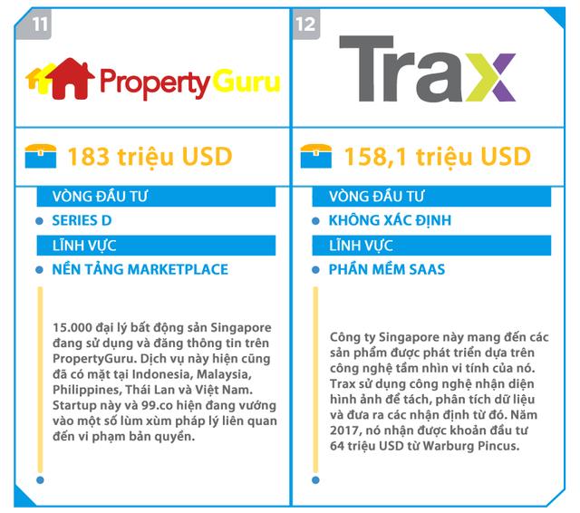 Đây là 15 startup gọi vốn khủng nhất tại Đông Nam Á, 5 trong số này đang có mặt tại Việt Nam - Ảnh 6.
