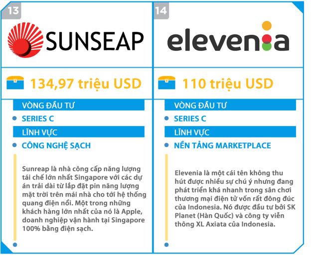 Đây là 15 startup gọi vốn khủng nhất tại Đông Nam Á, 5 trong số này đang có mặt tại Việt Nam - Ảnh 7.