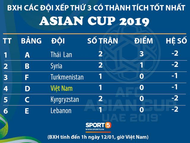 Cập nhật: Việt Nam đang đứng cuối cùng trong top 4 đội xếp thứ 3 có thành tích tốt nhất Asian Cup 2019 - Ảnh 1.