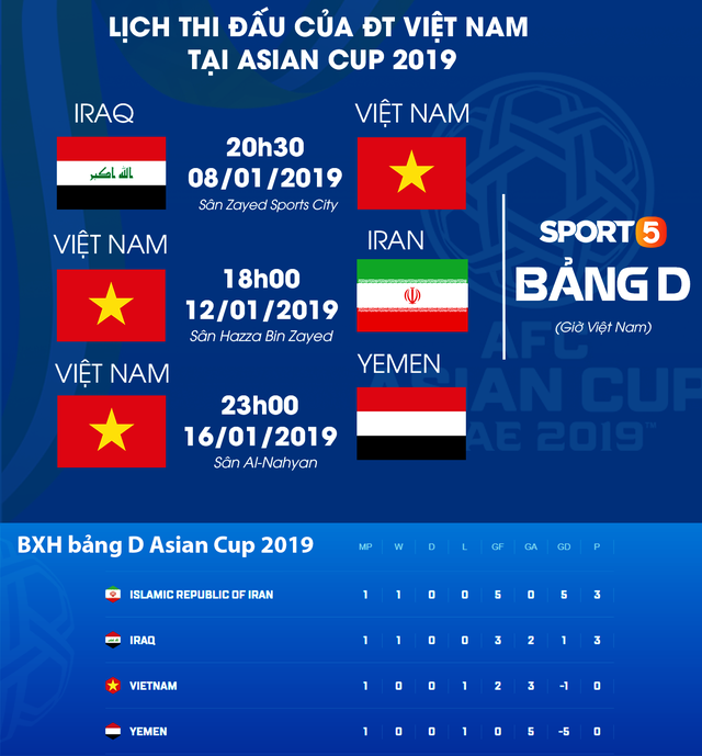 Cập nhật: Việt Nam đang đứng cuối cùng trong top 4 đội xếp thứ 3 có thành tích tốt nhất Asian Cup 2019 - Ảnh 3.