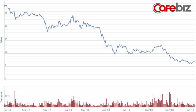 Lên núi tĩnh tâm, 1 tháng chỉ điều hành công ty 4 tiếng, ông Lê Phước Vũ cho rằng giá cổ phiếu Hoa Sen giảm do một thế lực ngầm chi phối - Ảnh 1.