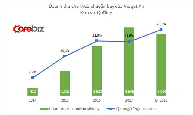 Cho thuê chuyến bay: Mô hình lợi hại giúp bùng nổ doanh thu, đều đặn mang về thêm 1.000 tỷ đồng mỗi năm cho Vietjet Air - Ảnh 1.
