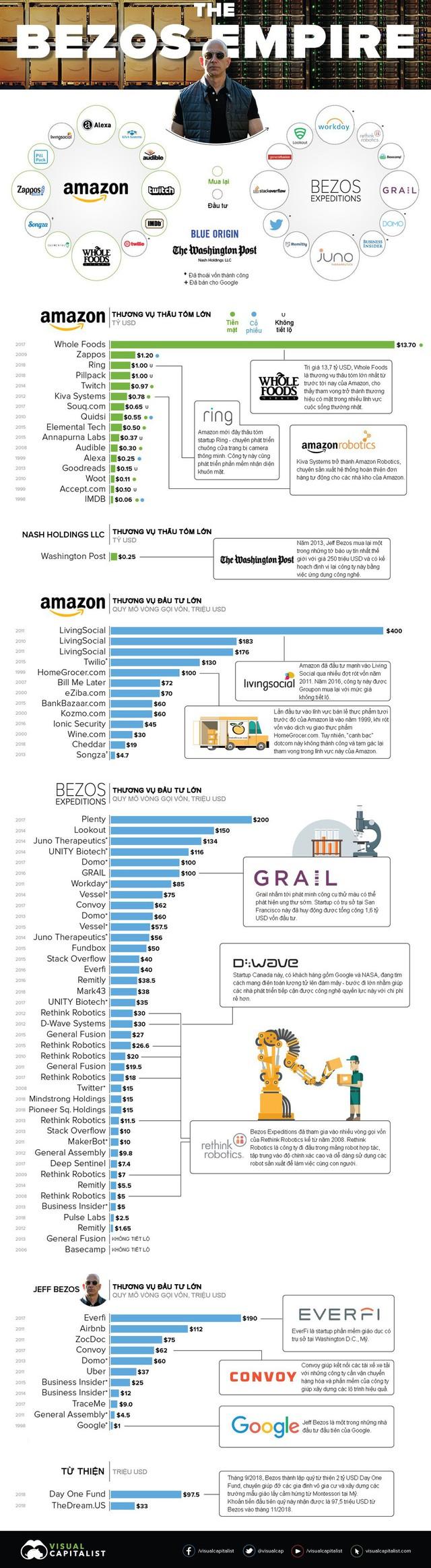 Đế chế khổng lồ tạo nên khối tài sản hơn 100 tỷ USD của Jeff Bezos: Amazon chỉ đóng góp 1 phần! - Ảnh 1.