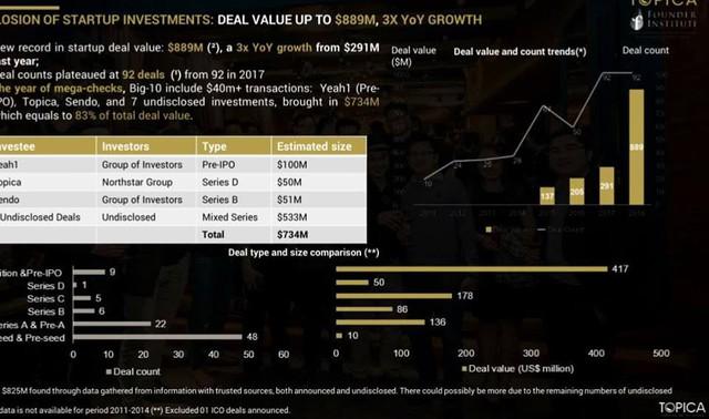 Năm 2018, startup Việt được đầu tư tổng cộng gần 1 tỷ USD, riêng 10 deal lớn nhất có về 734 triệu USD - Ảnh 1.