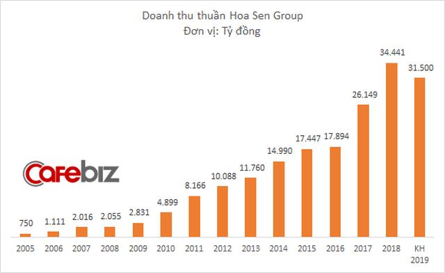 Vay nợ, chịu lỗ để đầu tư mở rộng, nhưng Hoa Sen của ông Lê Phước Vũ lại đặt mục tiêu tăng trưởng âm trong năm 2019 - Ảnh 1.