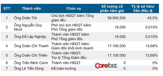 Cổ phiếu một công ty Việt Nam nằm im 8 năm bất ngờ tăng gấp 14 lần, bí quyết nào đã giúp họ tỏa sáng? - Ảnh 2.