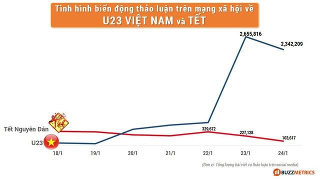 Nếu đội tuyển bóng đá Việt Nam tiếp tục chiến thắng, 1 vài thương hiệu hãy cẩn thận để tránh kịch bản buồn của mùa Tết 2018 - Ảnh 2.