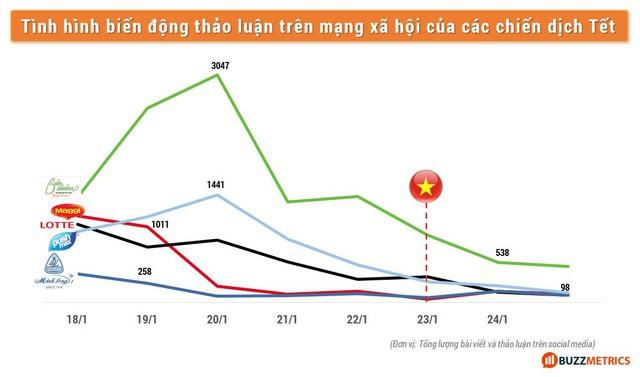 Nếu đội tuyển bóng đá Việt Nam tiếp tục chiến thắng, 1 vài thương hiệu hãy cẩn thận để tránh kịch bản buồn của mùa Tết 2018 - Ảnh 3.