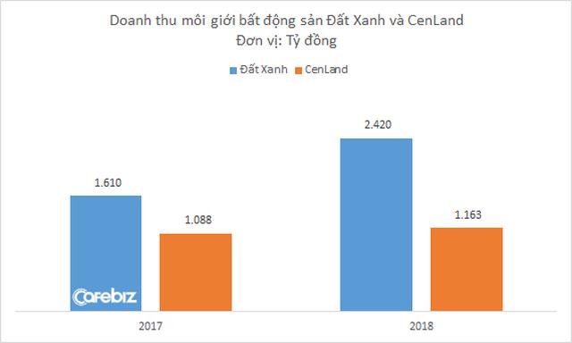 Từng tuyên bố giữ địa điểm dẫn đầu phân khúc môi giới BĐS, nhưng doanh thu và lợi nhuận CenLand càng ngày càng bị Đất Xanh bỏ xa - Ảnh 1.