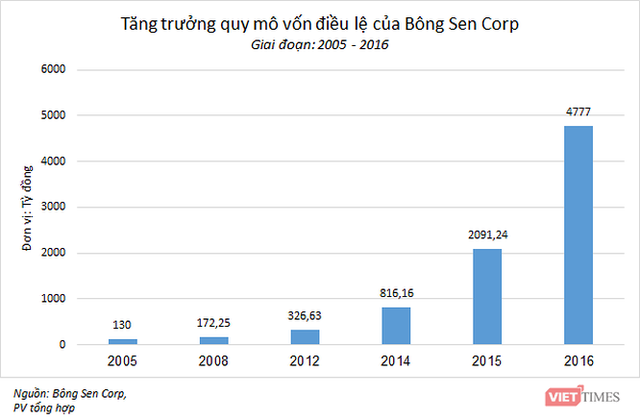 """Thương vụ trái phiếu 6.000 tỷ đồng của """"ông chủ"""" khách sạn hãng Daewoo - Ảnh 2."""