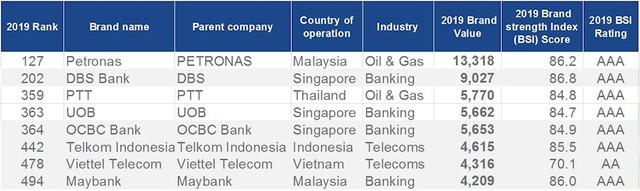 Viettel vượt Lotte Group, lọt Top 500 thương hiệu có giá trị nhất địa cầu, được định giá 4,3 tỷ USD - Ảnh 2.