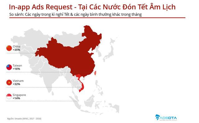 Nhờ Tết Âm, nền quảng cáo di động Việt Nam thăng hoa, vượt cả Hàn Quốc, Nhật Bản - Ảnh 1.
