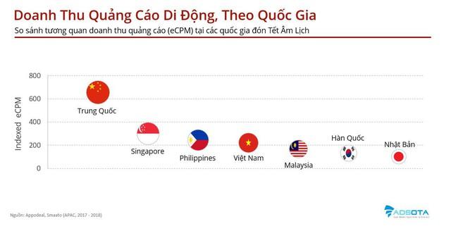 Nhờ Tết Âm, nền quảng cáo di động Việt Nam thăng hoa, vượt cả Hàn Quốc, Nhật Bản - Ảnh 2.