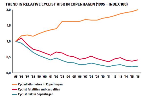 Bất kỳ thành phố nào trên thế giới cũng nên học cách Copenhagen thu hút người dân đi xe đạp nhằm giảm ô nhiễm, tắc đường - Ảnh 2.