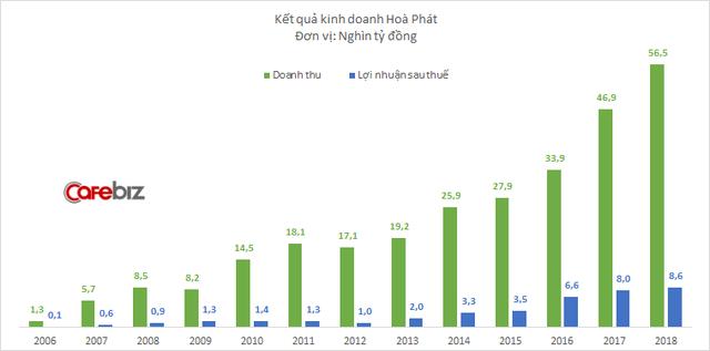 Lợi nhuận Hòa Phát giảm sâu trong quý 4, lãi cả năm chỉ tăng trưởng 7% - Ảnh 1.