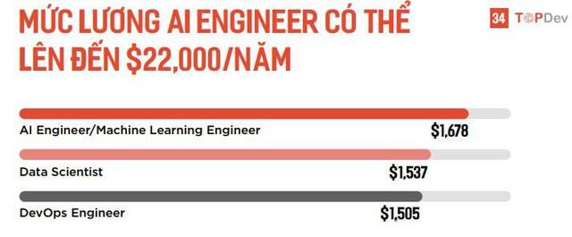 Mức lương cho kỹ sư AI tại Việt Nam có thể lên đến hơn 500 triệu đồng/năm, cao nhất trong tất cả các nhóm kỹ sư IT - Ảnh 1.
