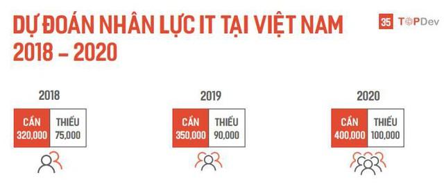 Mức lương cho kỹ sư AI tại Việt Nam có thể lên đến hơn 500 triệu đồng/năm, cao nhất trong tất cả các nhóm kỹ sư IT - Ảnh 2.
