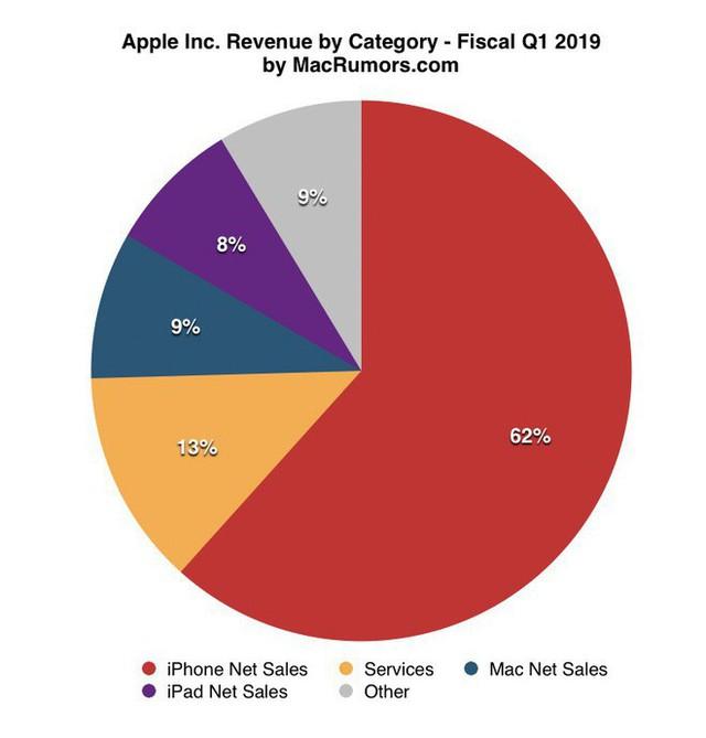 Apple cho biết đã có 900 triệu chiếc iPhone và 1,4 tỷ thiết bị đang làm việc, đó là lý do tại sao con số này quan trọng hơn cả doanh số - Ảnh 1.