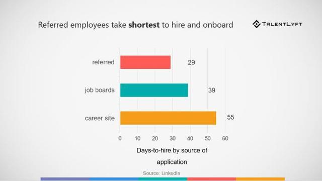 10 xu hướng tuyển dụng năm 2019 mà mọi Giám đốc nhân sự cần biết - Ảnh 5.