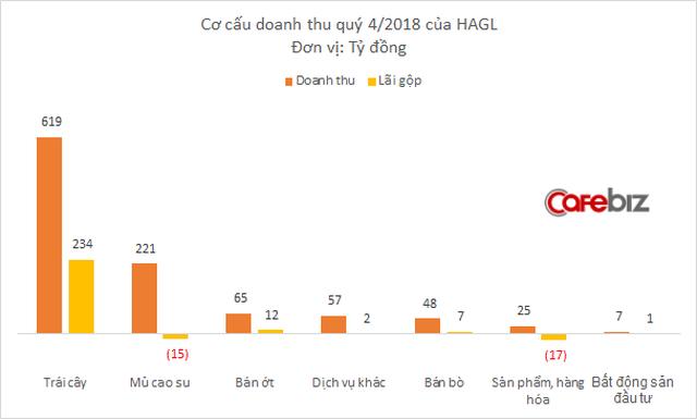 Cao su của bầu Đức phân phối chạy kỷ lục, trái cây vẫn mang tiền về đều đặn, nhưng HAGL vẫn lỗ to - Ảnh 1.