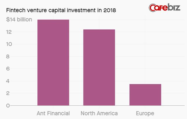 Ant Financial: Startup khủng long của Jack Ma huy động được số tiền gần bằng tất cả các công ty fintech Mỹ và châu Âu cộng lại - Ảnh 1.