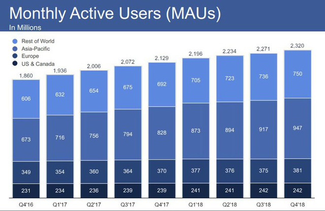 Facebook Q4/2018: Lợi nhuận kỷ lục 6,88 tỷ USD, số lượng người dùng tăng trưởng mạnh bất chấp các scandal bảo mật dữ liệu - Ảnh 1.