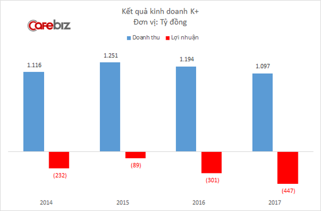 K+ lỗ lũy kế nghìn tỷ: VTV sắp tìm cách thoái vốn - Ảnh 1.