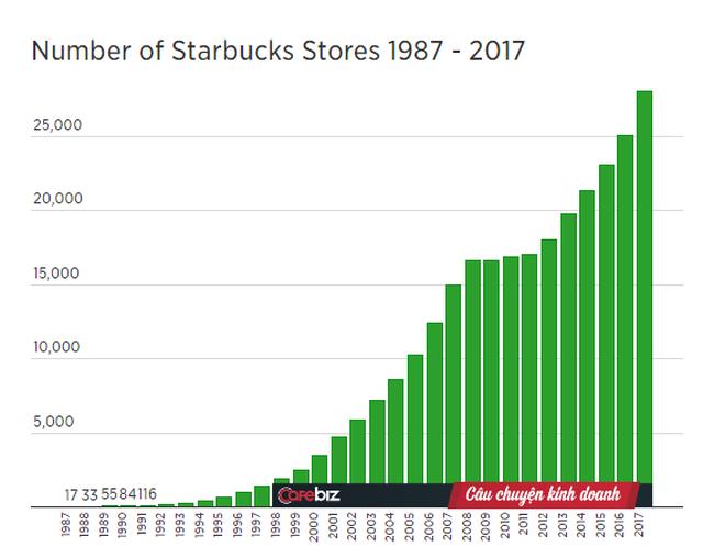 Hành trình kì lạ của Starbucks: Quán cà phê nhỏ xíu thành đế chế 80 tỷ USD cùng mối lo ăn thịt chính mình - Ảnh 1.