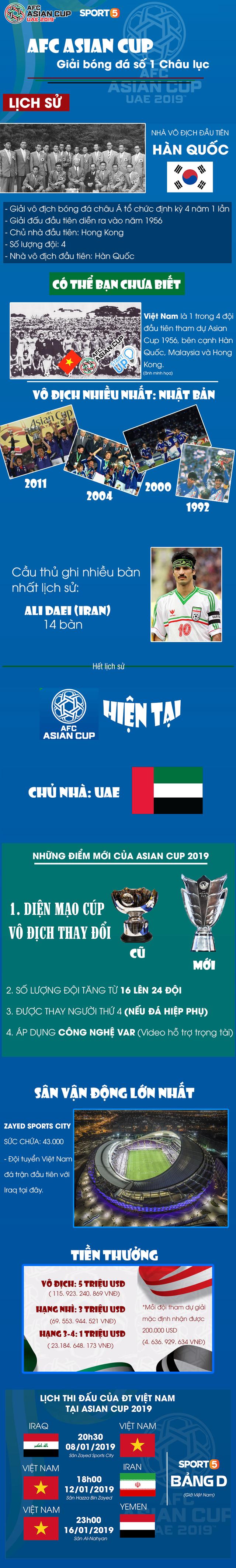 Việt Nam là start up của Asian Cup và những sự thật thú vị về giải đấu số 1 Châu Á - Ảnh 1.