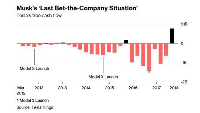 Chân trời mới sau địa ngục 2018 của Tesla: Xe phân phối được nhiều hơn, đã có dòng tiền vào chứ không chỉ đi ra, Elon Musk cũng bớt quậy - Ảnh 4.