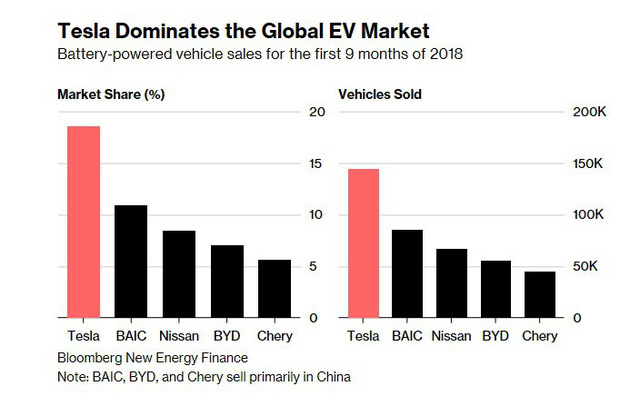 Chân trời mới sau địa ngục 2018 của Tesla: Xe phân phối được nhiều hơn, đã có dòng tiền vào chứ không chỉ đi ra, Elon Musk cũng bớt quậy - Ảnh 5.